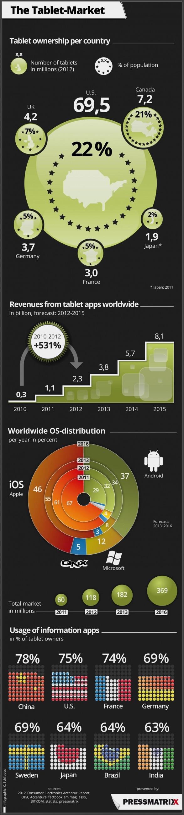 the-tablet-market_506964d3c3b60_w587